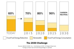 The 2030 Challenge