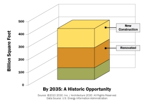 3/4 of the buildings in 2030 will either be new or renovated between now and then.