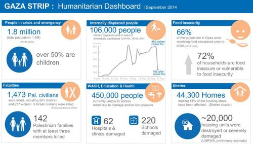 Figure 2: United Nations OCHA occupied Palestinian territory, Gaza Humanitarian Dashboard September 2014