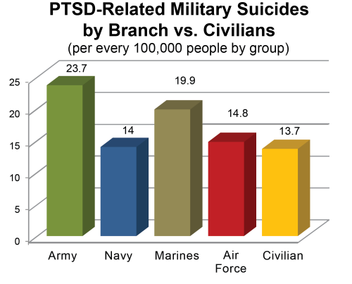 PTSD-Related_Military_Suicides_by_Branch_2