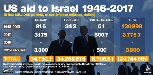 US military aid to Israel
